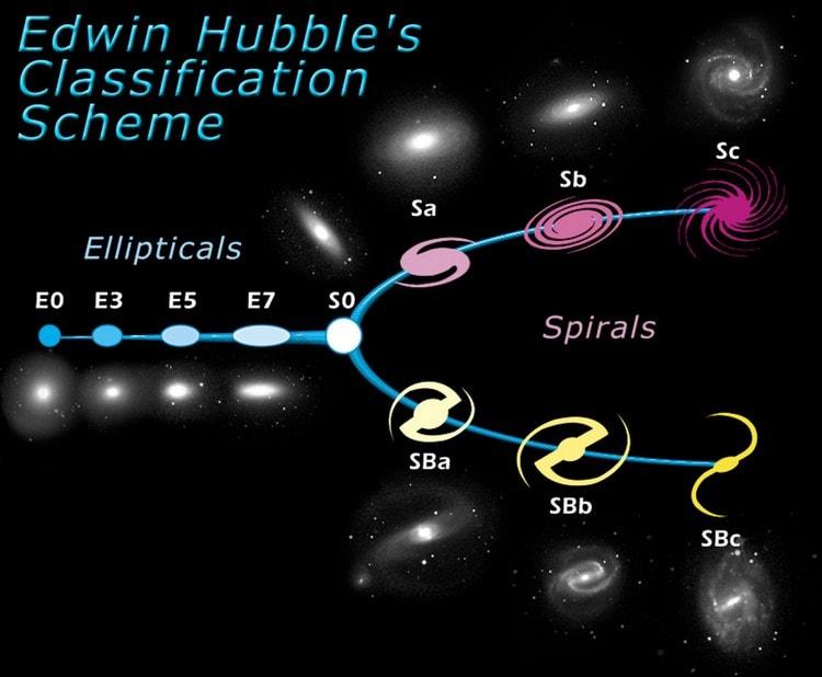 Classification des galaxies de Hubble